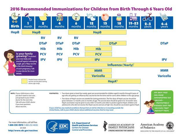 Immunizations 0-6