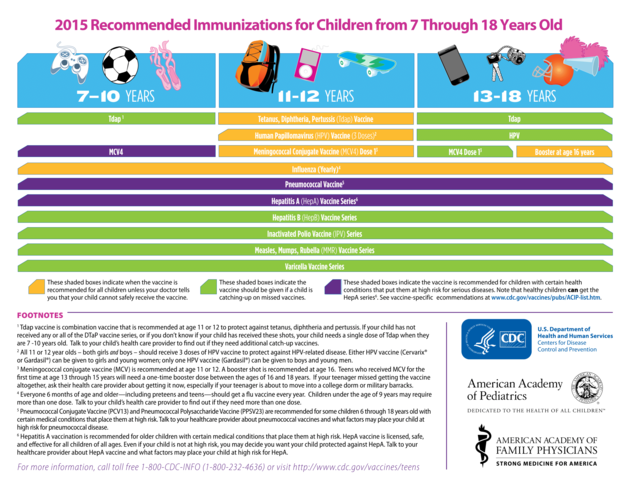 Immunizations 7-18